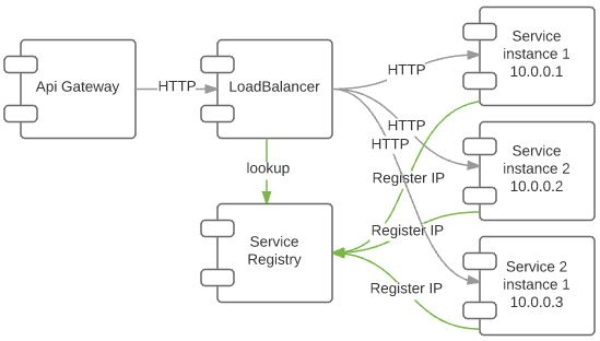 Microservices part 3 service location and load for Service registry